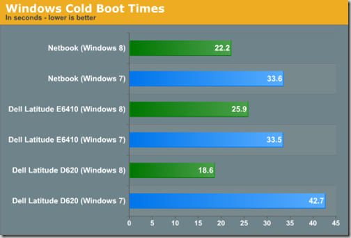 comparison_of_windows_7_and_windows_8_in_boot_times