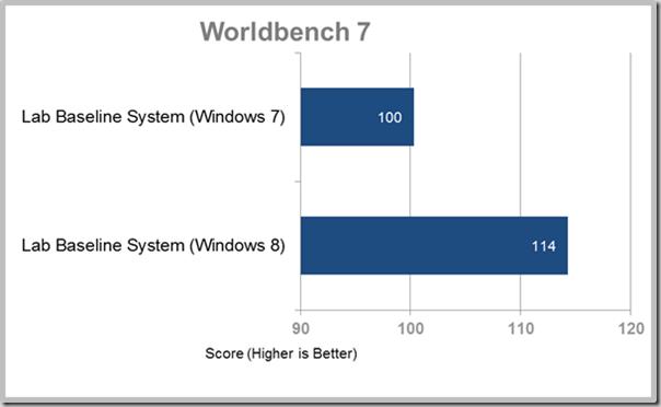 comparison_of_windows_7_vs_windows_8_in_baseline