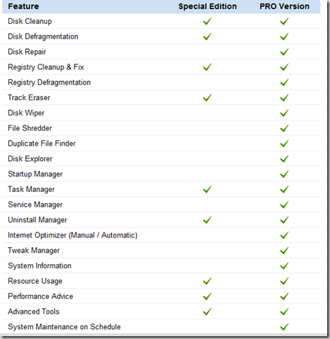 Comparison of features of Auslogics BoostSpeed Special Edition and Pro