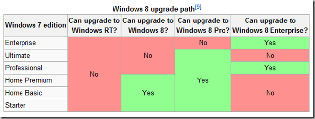 windows_8_upgrade_path_from_7