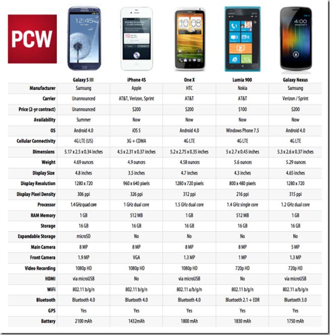 comparison_of_galaxy_s_III_iphone_4S_OneX_Lumia_900_Galaxy_Nexus