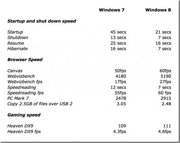 WIndows-7-vs-windows-8-speed-tests
