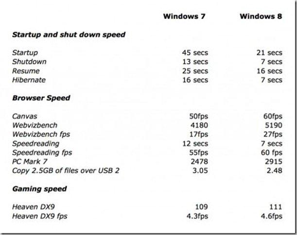 WIndows-7-vs-windows-8-speed-tests