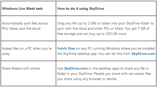 windows_live_mesh_tasks_with_skydrive