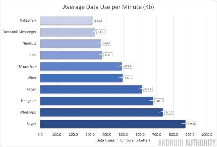 How much internet does skype use bandwidth and data usage