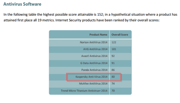 KAV2014 - best in PassMark benchmark review