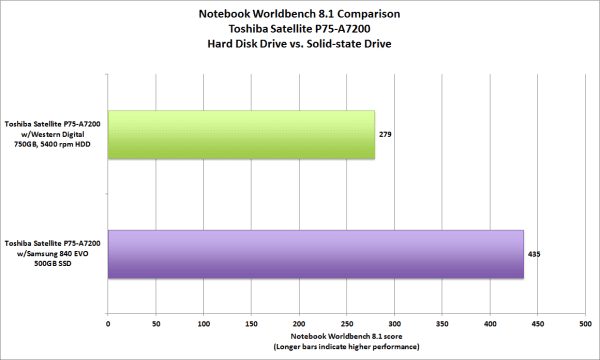hdd-vs-sdd-notebook-performance-score