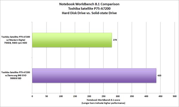 hdd-vs-sdd-notebook-performance-score