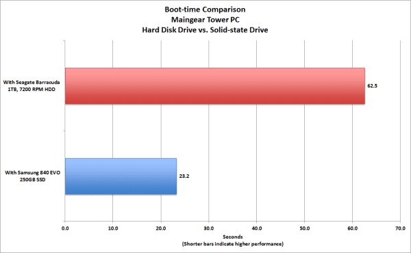 ssd-vs-hdd-boot-time-comparision