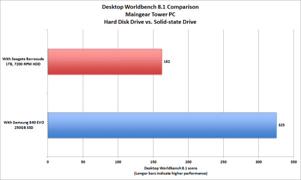 ssd-vs-hdd-desktop-worldbench-8.1-comparison