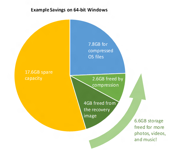 Disk space performance improvement in windows 10
