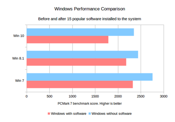 Windows 7 performance is better than Windows 10 using PCMark