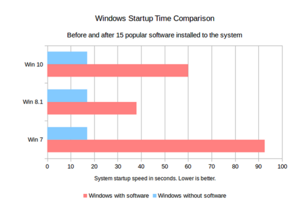 How Windows 10 boot times are different from Windows 7