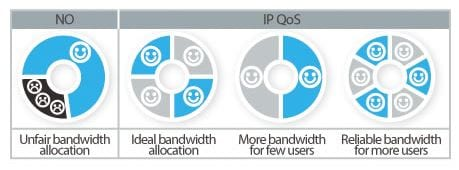 This is how QoS system works in TP-Link routers for better bandwidth allocation