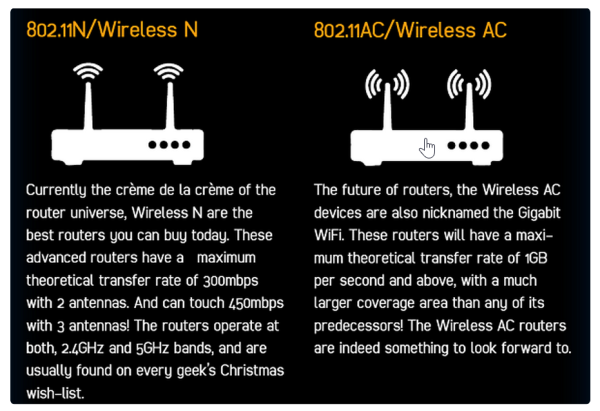 wireless-router-for-windows-band-n-ac