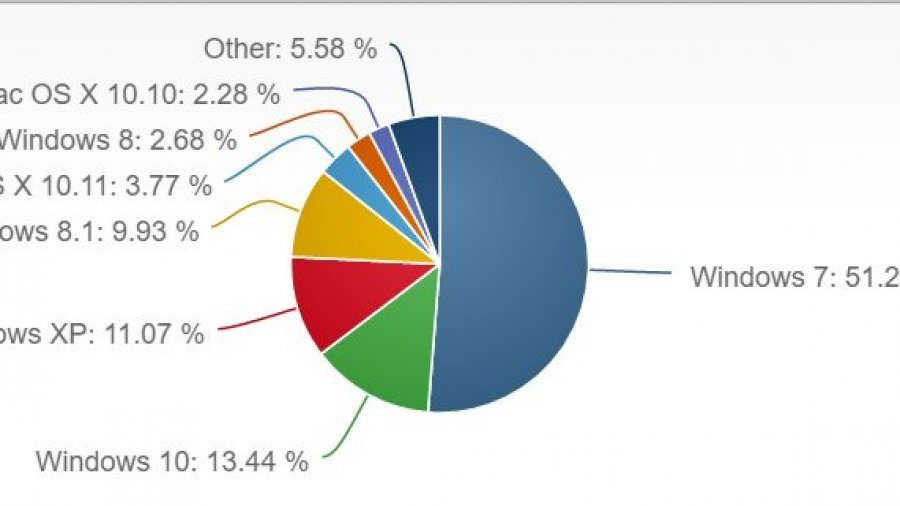 overall desktop os share