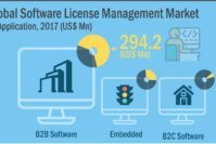 Save Money and Time with Software Asset Management